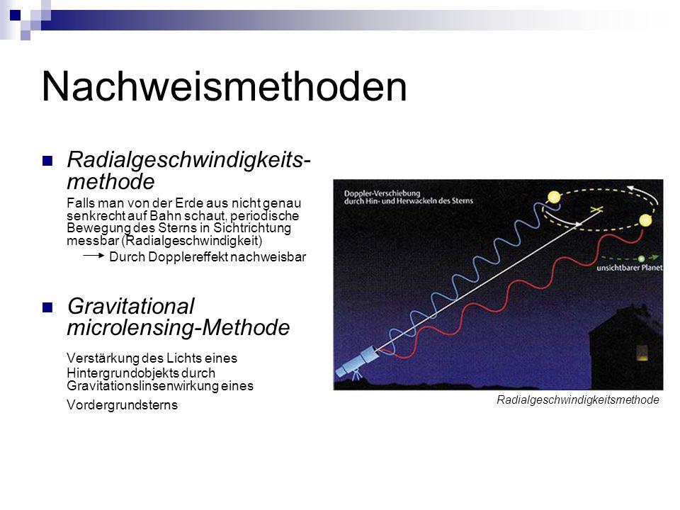 Nachweismethoden Radialgeschwindigkeits- methode Falls man von der Erde aus nicht genau senkrecht auf Bahn schaut, periodische Bewegung des Sterns in Sichtrichtung messbar (Radialgeschwindigkeit) Durch Dopplereffekt nachweisbar Gravitational microlensing-Methode Verstärkung des Lichts eines Hintergrundobjekts durch Gravitationslinsenwirkung eines Vordergrundsterns Radialgeschwindigkeitsmethode