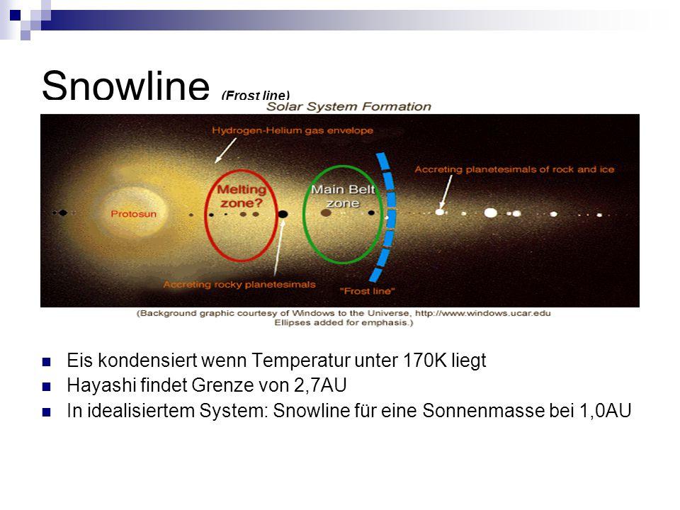 Snowline (Frost line) Eis kondensiert wenn Temperatur unter 170K liegt Hayashi findet Grenze von 2,7AU In idealisiertem System: Snowline für eine Sonnenmasse bei 1,0AU