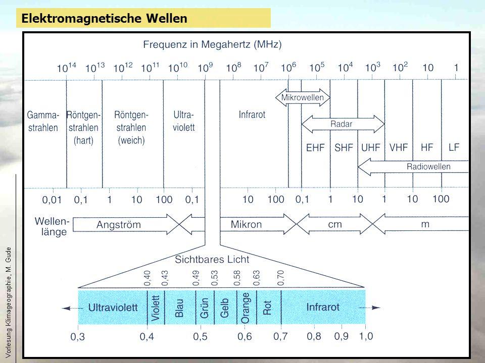 15 Elektromagnetische Wellen