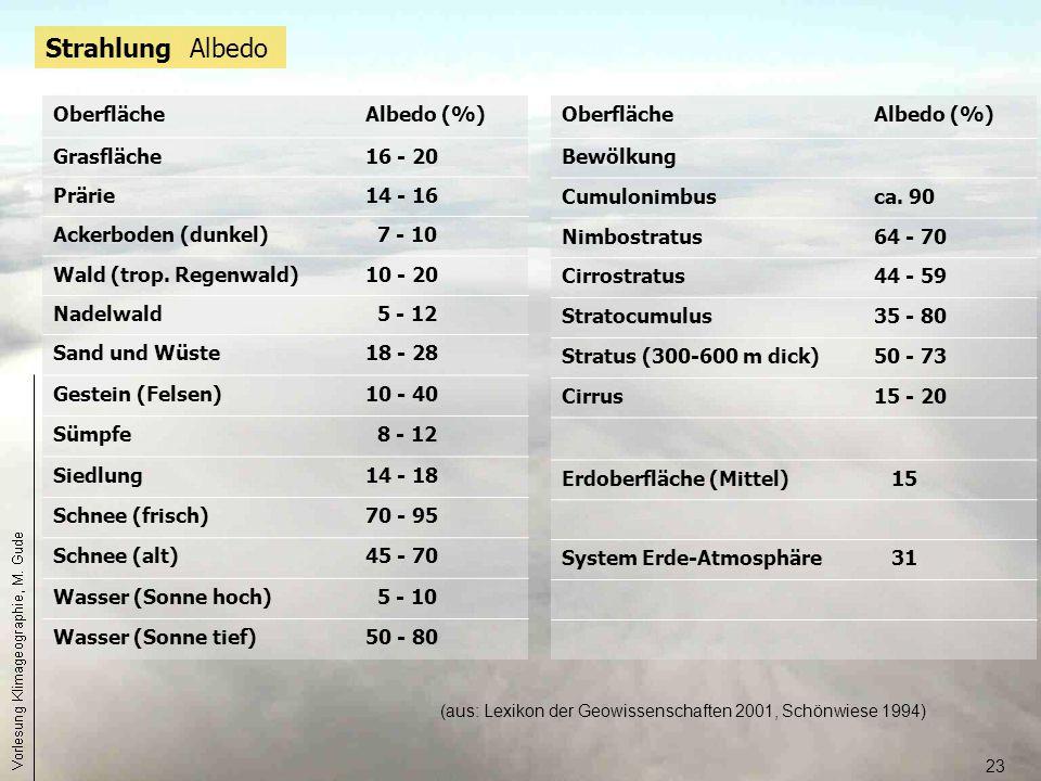 23 Strahlung Albedo OberflächeAlbedo (%) Grasfläche16 - 20 Prärie14 - 16 Ackerboden (dunkel) 7 - 10 Wald (trop. Regenwald)10 - 20 Nadelwald 5 - 12 San