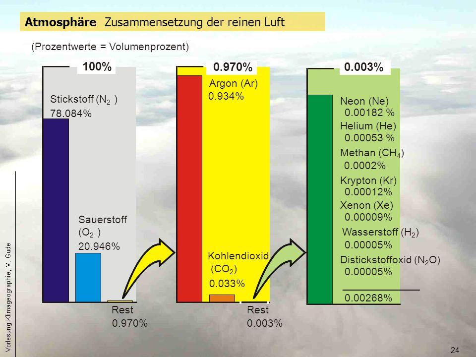 24 100% Stickstoff (N 2 ) 78.084% Sauerstoff (O 2 ) 20.946% Rest 0.970% (Prozentwerte = Volumenprozent) Atmosphäre Zusammensetzung der reinen Luft 0.0