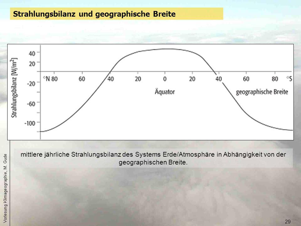 29 mittlere jährliche Strahlungsbilanz des Systems Erde/Atmosphäre in Abhängigkeit von der geographischen Breite. Strahlungsbilanz und geographische B