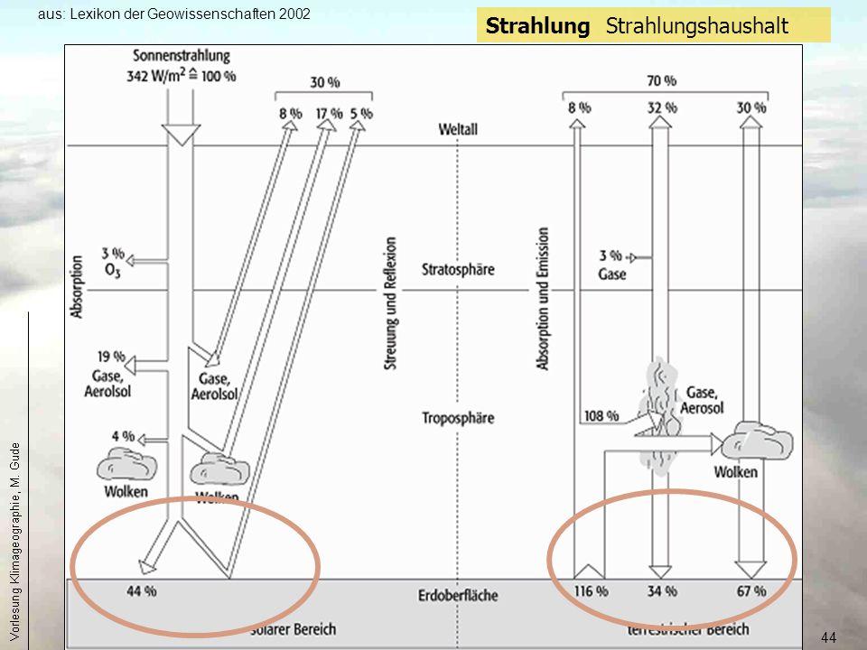44 Strahlung Strahlungshaushalt aus: Lexikon der Geowissenschaften 2002