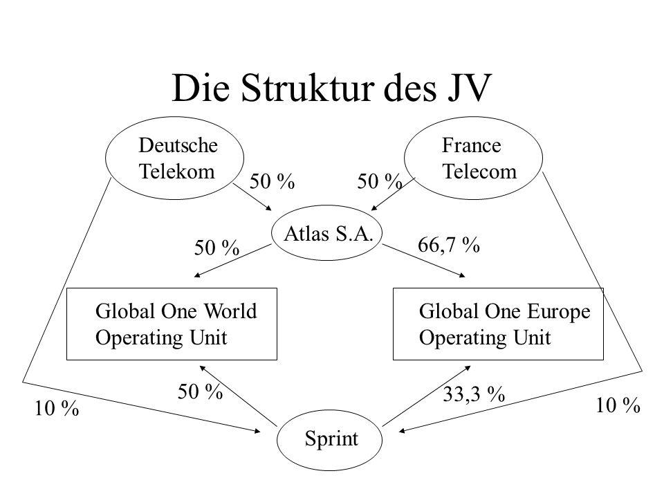 Die Struktur des JV Deutsche Telekom France Telecom Atlas S.A. Global One World Operating Unit Global One Europe Operating Unit Sprint 50 % 66,7 % 50