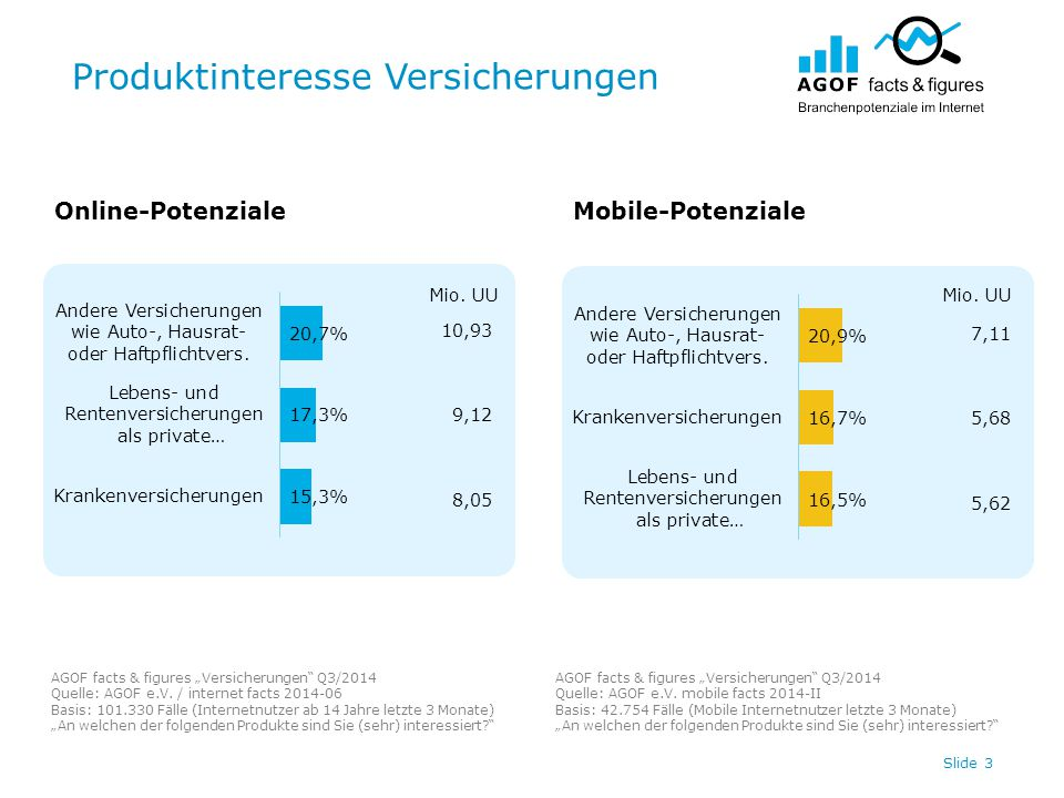 Digitale Werbespendings Versicherungen Top 20 / Internet Slide 14 In Tsd.