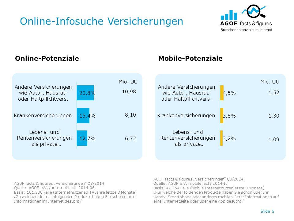 "Online-Infosuche Versicherungen Slide 5 Online-PotenzialeMobile-Potenziale AGOF facts & figures ""Versicherungen Q3/2014 Quelle: AGOF e.V."