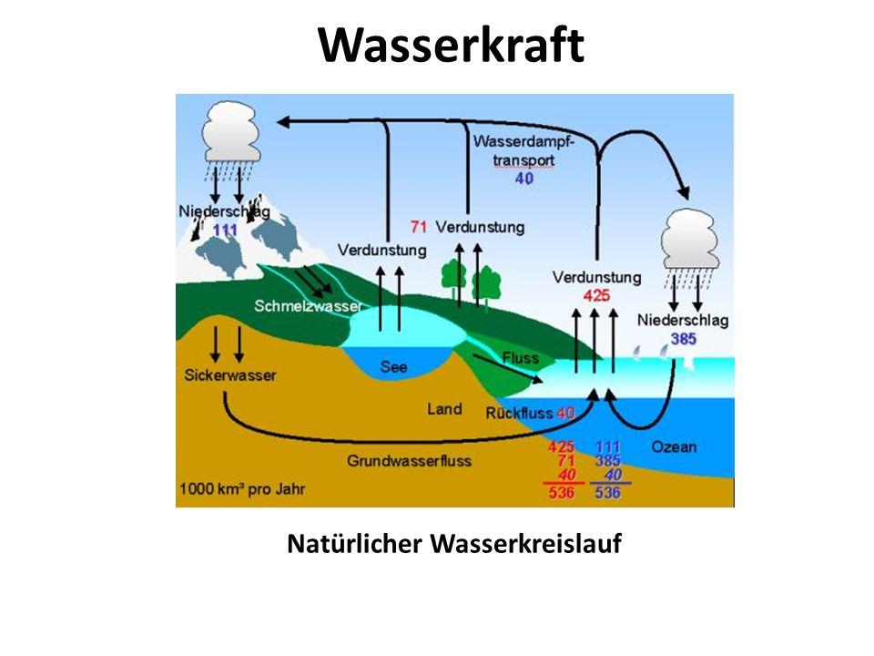 Wasserkraft Natürlicher Wasserkreislauf