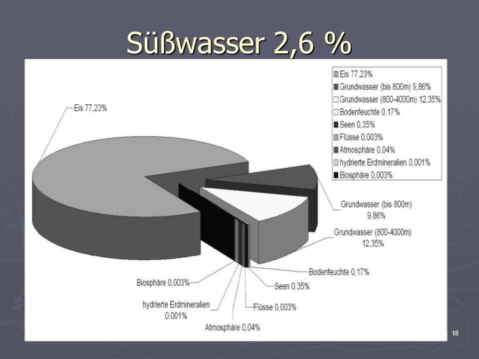 18 Süßwasser 2,6 %