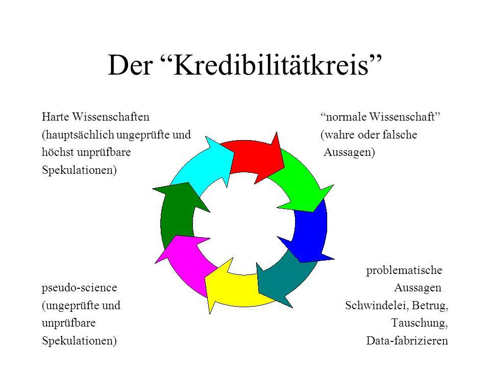 """Der """"Kredibilitätkreis"""" Harte Wissenschaften """"normale Wissenschaft"""" (hauptsächlich ungeprüfte und (wahre oder falsche höchst unprüfbare Aussagen) Spek"""