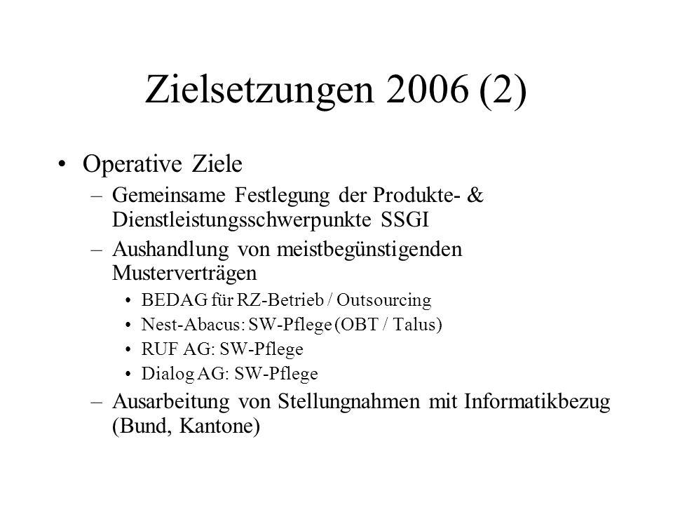 Zielsetzungen 2006 (2) Operative Ziele –Gemeinsame Festlegung der Produkte- & Dienstleistungsschwerpunkte SSGI –Aushandlung von meistbegünstigenden Musterverträgen BEDAG für RZ-Betrieb / Outsourcing Nest-Abacus: SW-Pflege (OBT / Talus) RUF AG: SW-Pflege Dialog AG: SW-Pflege –Ausarbeitung von Stellungnahmen mit Informatikbezug (Bund, Kantone)