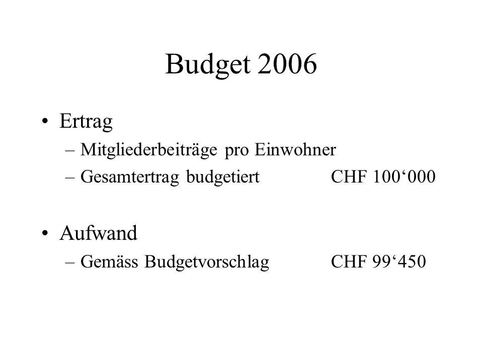 Budget 2006 Ertrag –Mitgliederbeiträge pro Einwohner –Gesamtertrag budgetiertCHF 100'000 Aufwand –Gemäss Budgetvorschlag CHF 99'450