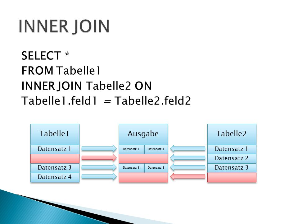 SELECT * FROM Tabelle1 INNER JOIN Tabelle2 ON Tabelle1.feld1 = Tabelle2.feld2 Tabelle1 Tabelle2 Datensatz 1 Datensatz 3 Datensatz 4 Datensatz 1 Datensatz 2 Datensatz 3 Ausgabe Datensatz 1 Datensatz 3