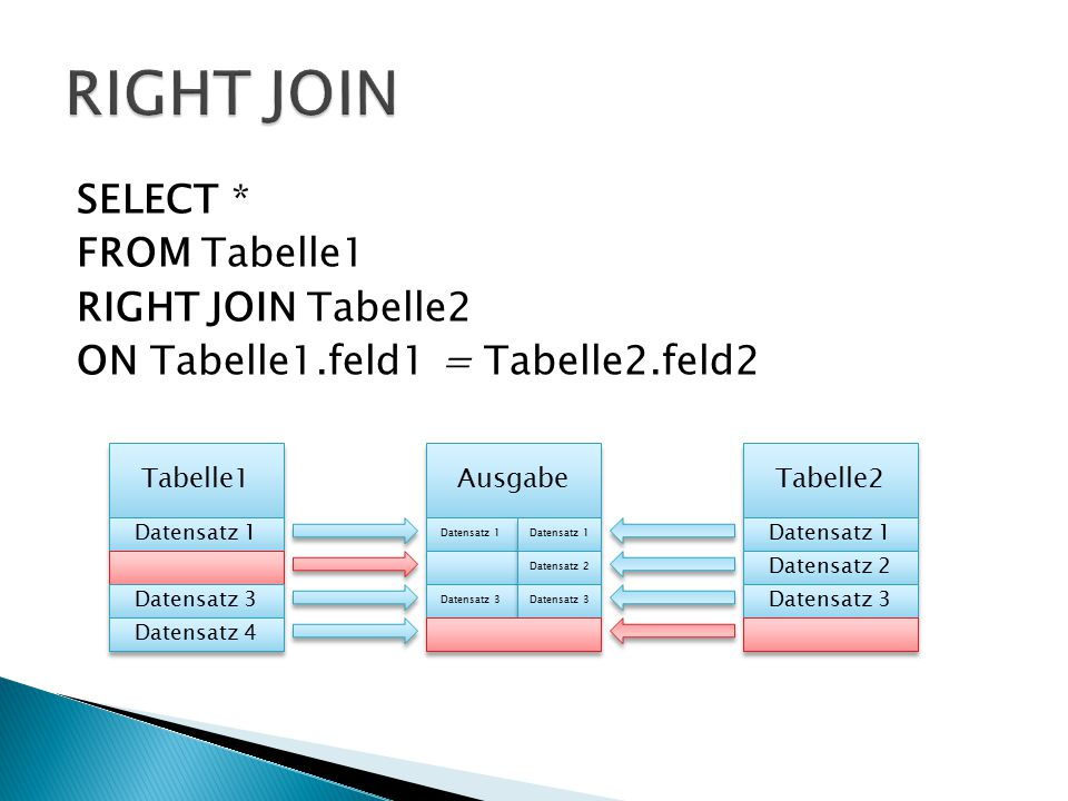 SELECT * FROM Tabelle1 RIGHT JOIN Tabelle2 ON Tabelle1.feld1 = Tabelle2.feld2 Tabelle1 Tabelle2 Datensatz 1 Datensatz 3 Datensatz 4 Datensatz 1 Datens