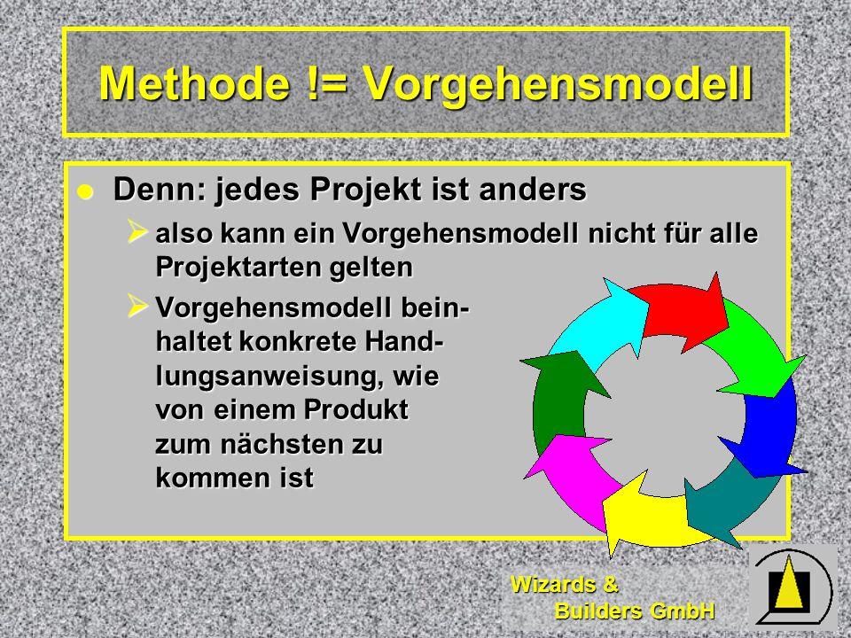 Wizards & Builders GmbH Methode != Vorgehensmodell Denn: jedes Projekt ist anders Denn: jedes Projekt ist anders  also kann ein Vorgehensmodell nicht für alle Projektarten gelten  Vorgehensmodell bein- haltet konkrete Hand- lungsanweisung, wie von einem Produkt zum nächsten zu kommen ist