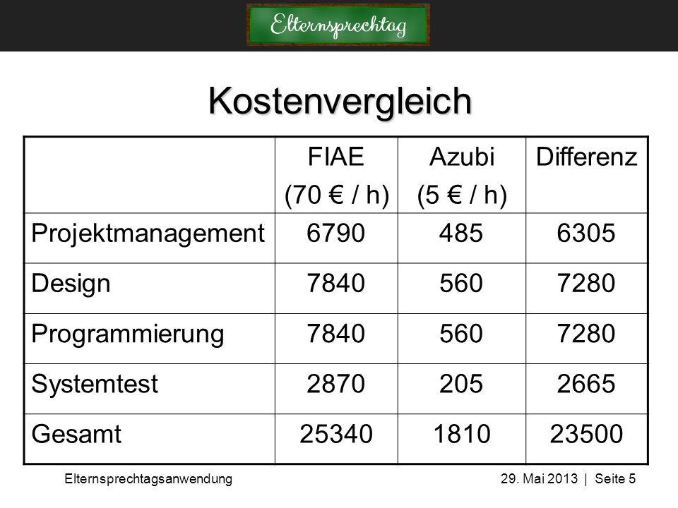 Elternsprechtagsanwendung 29. Mai 2013 | Seite 5 Kostenvergleich FIAE (70 € / h) Azubi (5 € / h) Differenz Projektmanagement67904856305 Design78405607