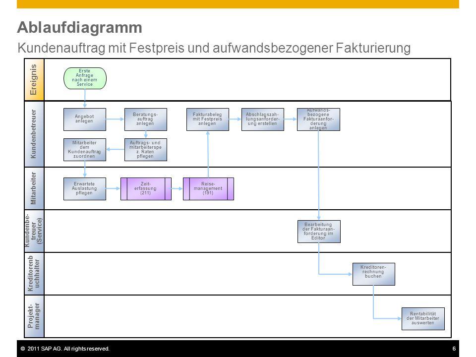 ©2011 SAP AG. All rights reserved.6 Ablaufdiagramm Kundenauftrag mit Festpreis und aufwandsbezogener Fakturierung Kundenbetreuer Ereignis Zeit- erfass