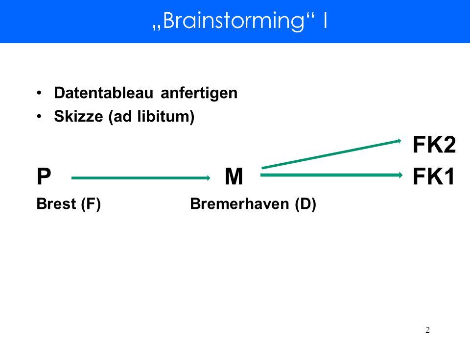 """Brainstorming I Datentableau anfertigen Skizze (ad libitum) FK2 PMFK1 Brest (F) Bremerhaven (D) 2"