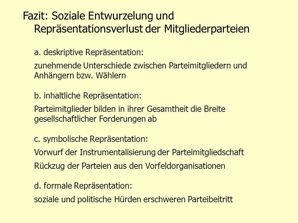 Fazit: Soziale Entwurzelung und Repräsentationsverlust der Mitgliederparteien a.