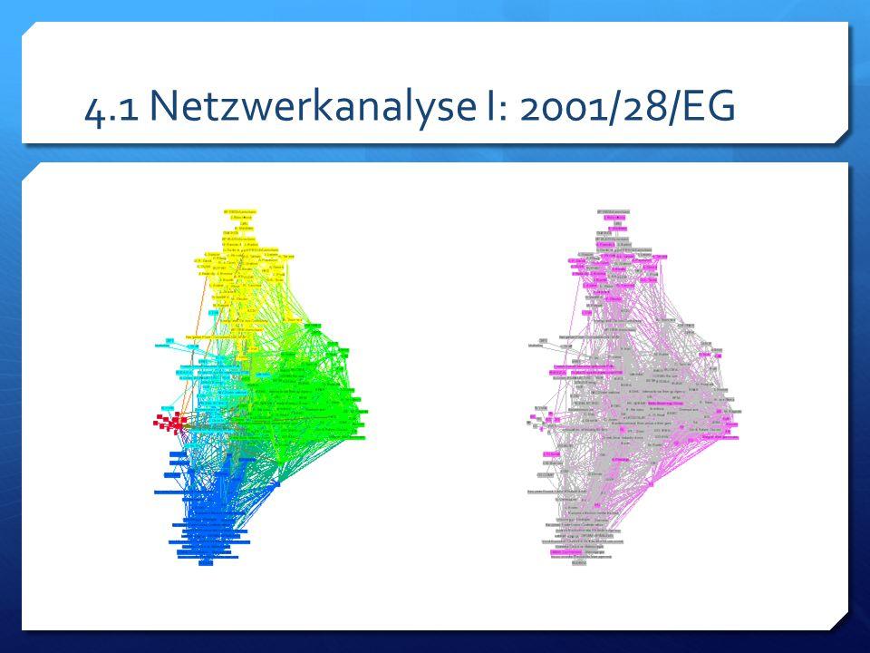4.1 Netzwerkanalyse I: 2001/28/EG