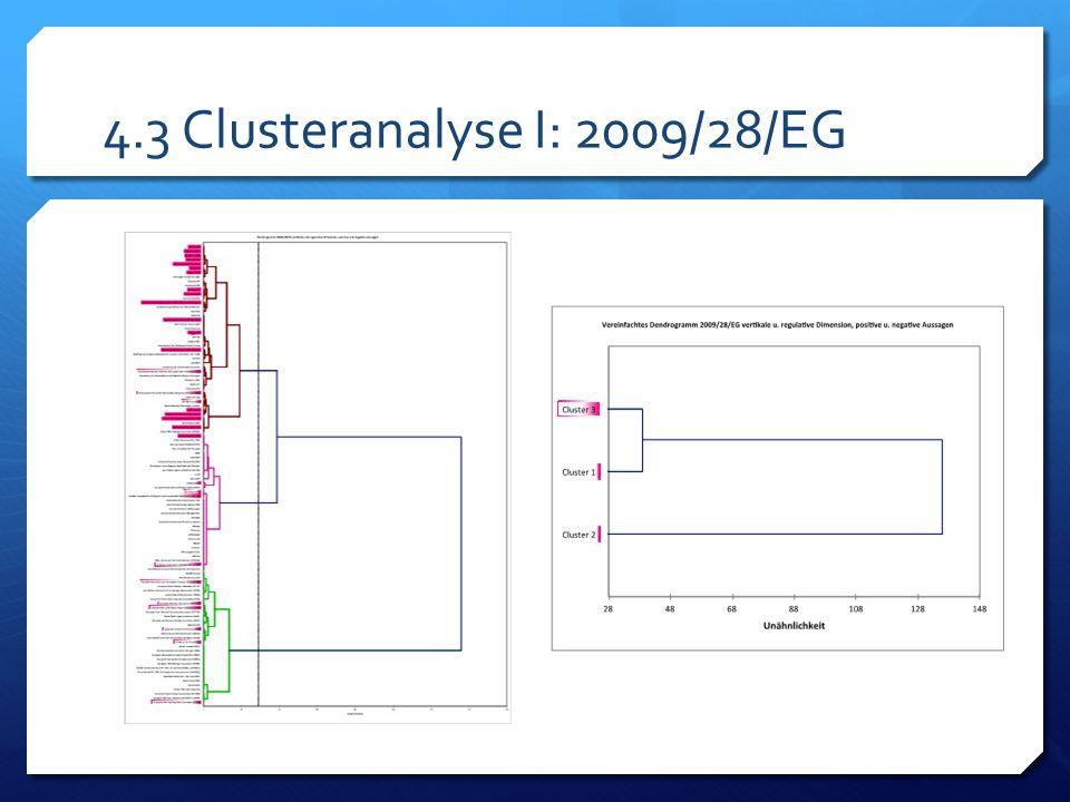 4.3 Clusteranalyse I: 2009/28/EG