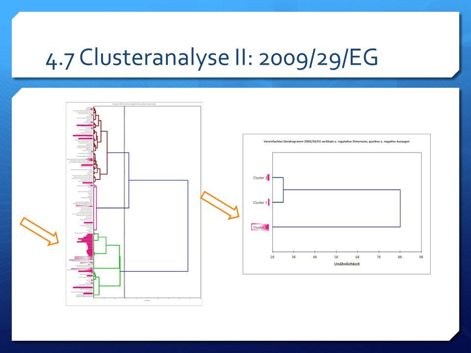 4.7 Clusteranalyse II: 2009/29/EG