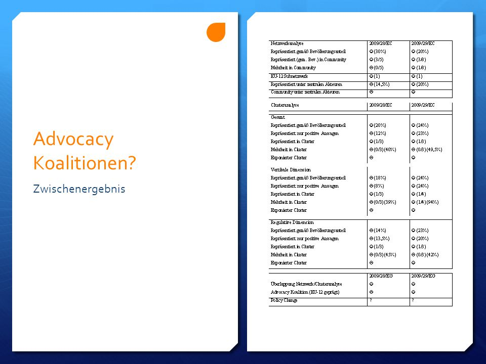 Advocacy Koalitionen? Zwischenergebnis