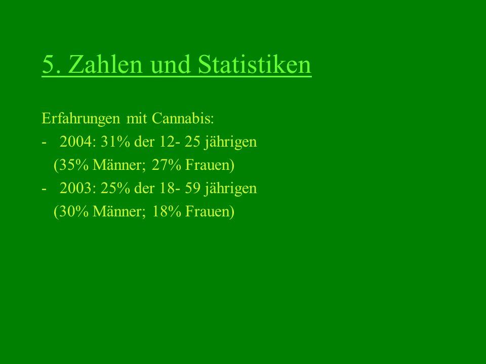 5. Zahlen und Statistiken Erfahrungen mit Cannabis: -2004: 31% der 12- 25 jährigen (35% Männer; 27% Frauen) -2003: 25% der 18- 59 jährigen (30% Männer