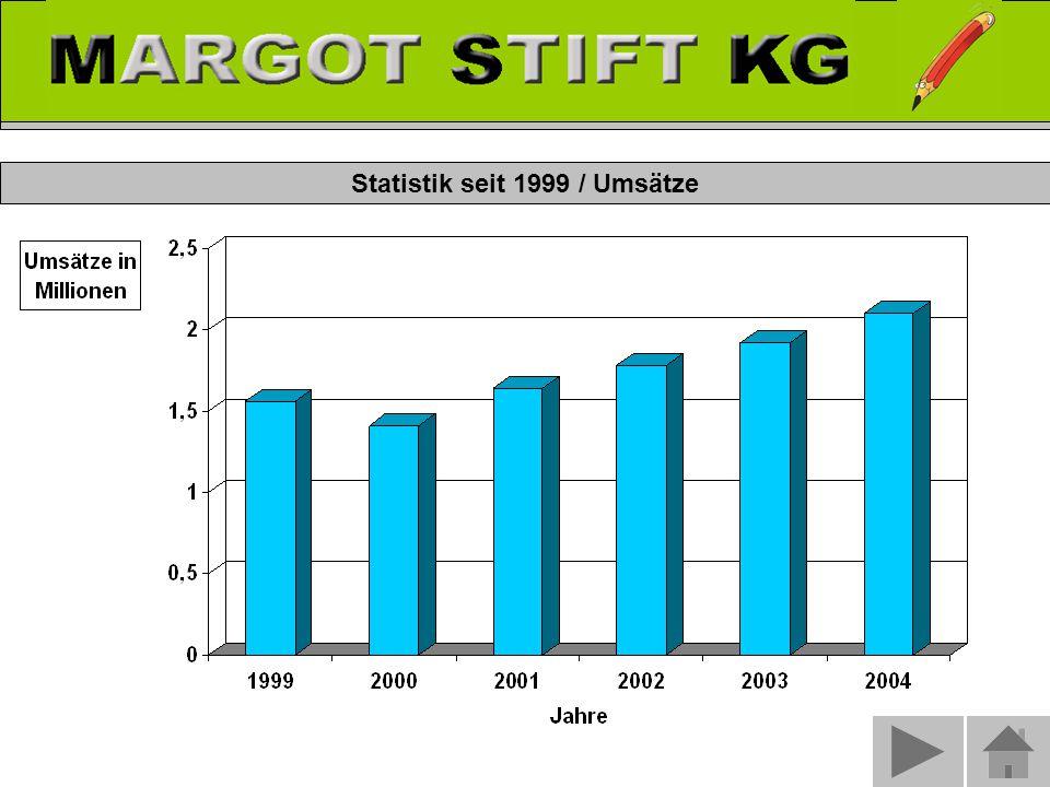Statistik seit 1999 / Umsätze