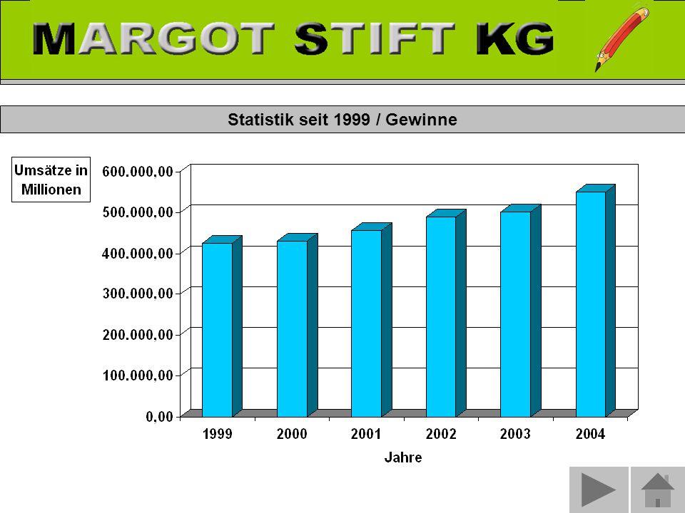 Statistik seit 1999 / Gewinne