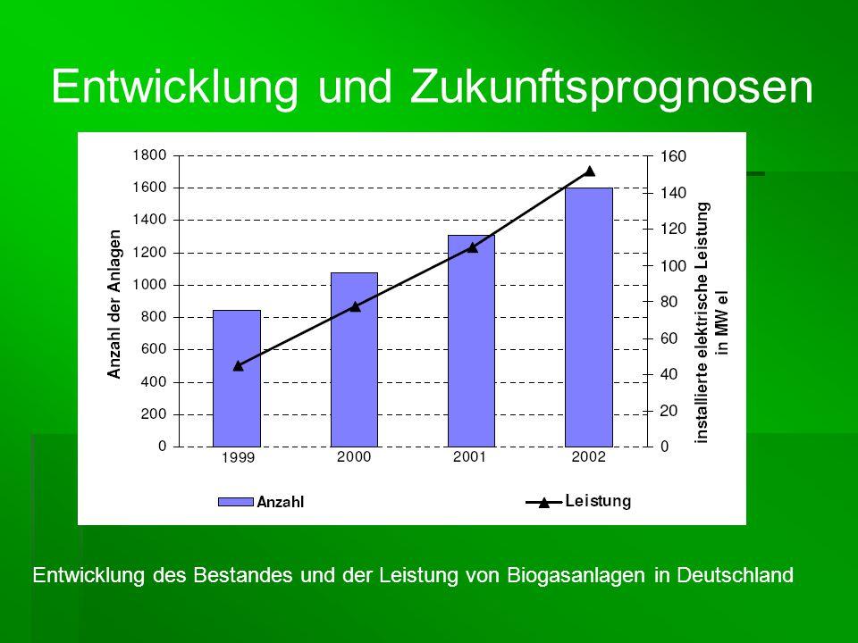 Entwicklung des Bestandes und der Leistung von Biogasanlagen in Deutschland Entwicklung und Zukunftsprognosen