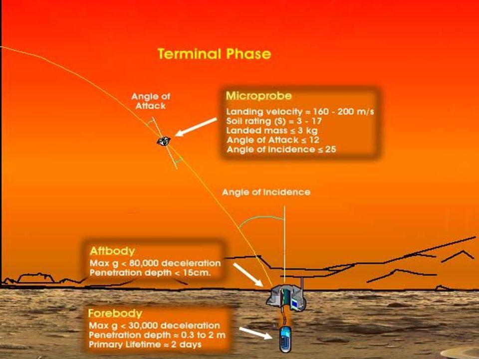 Textquellen  Phobos Grunt:  http://www.bernd -leitenberger.de/phobos-grunt-fehlschlag.shtml  http://de.wikipedia.org/wiki/Fobos-Grunt  Deep Space 2:  http://www.bernd-leitenberger.de/ds-2.shtml