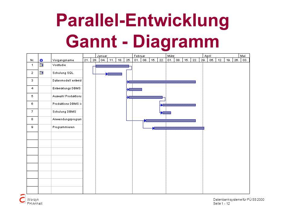 Datenbanksysteme für FÜ SS 2000 Seite 1 - 12 Worzyk FH Anhalt Parallel-Entwicklung Gannt - Diagramm