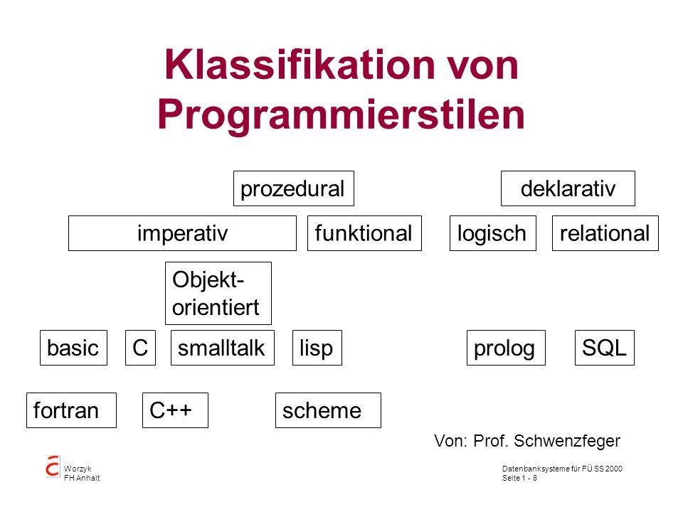 Datenbanksysteme für FÜ SS 2000 Seite 1 - 8 Worzyk FH Anhalt Klassifikation von Programmierstilen imperativfunktional deklarativprozedural Objekt- orientiert basic fortran C C++ smalltalklisp scheme SQLprolog logischrelational Von: Prof.