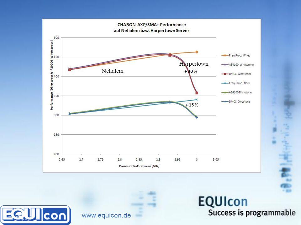 www.equicon.de Performance in Abhängigkeit von der Hardware Die Performance steigt mit der CPU Taktfrequenz.