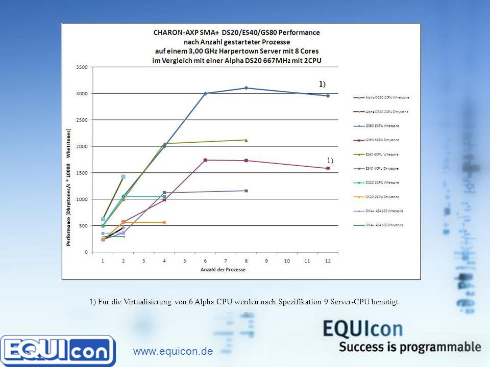 www.equicon.de Performance in Abhängigkeit von der Anzahl laufender Prozesse Die Performance steigt linear, bis die Anzahl der Prozesse der Anzahl der CPU entspricht und bleibt auf diesem Niveau.