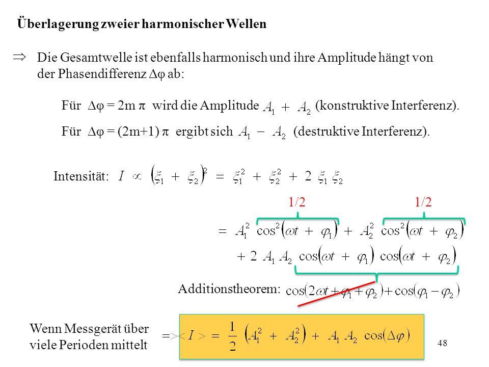Die Gesamtwelle ist ebenfalls harmonisch und ihre Amplitude hängt von der Phasendifferenz Δφ ab: Überlagerung zweier harmonischer Wellen  Für ∆φ = 2m