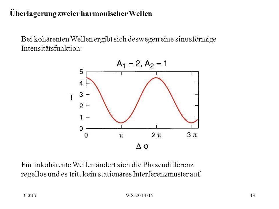Überlagerung zweier harmonischer Wellen Bei kohärenten Wellen ergibt sich deswegen eine sinusförmige Intensitätsfunktion: Für inkohärente Wellen änder