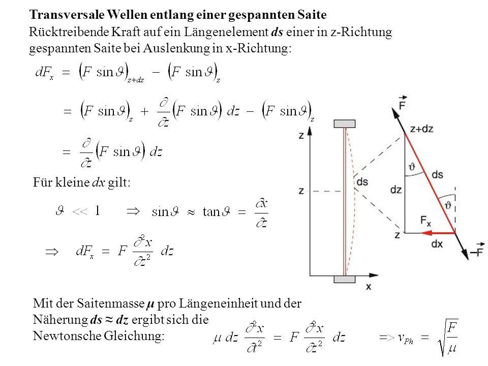 Transversale Wellen entlang einer gespannten Saite Rücktreibende Kraft auf ein Längenelement ds einer in z-Richtung gespannten Saite bei Auslenkung in