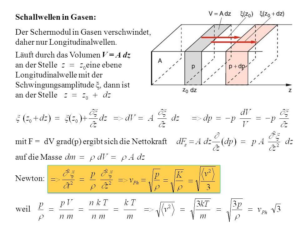 Schallwellen in Gasen: Der Schermodul in Gasen verschwindet, daher nur Longitudinalwellen. Läuft durch das Volumen V = A dz an der Stelle eine ebene L