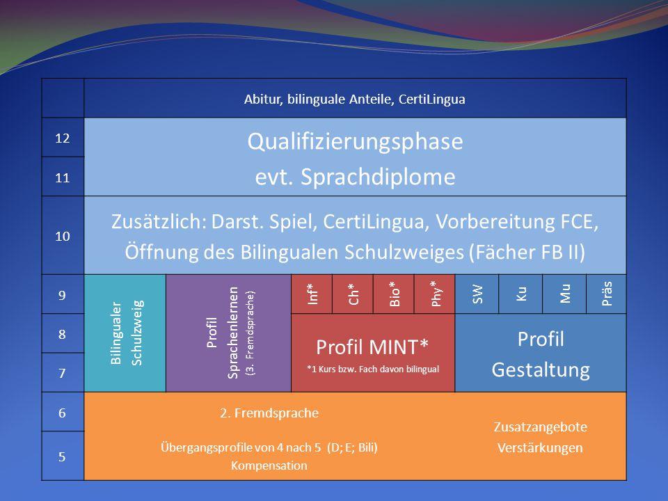 Abitur, bilinguale Anteile, CertiLingua 12 Qualifizierungsphase evt.