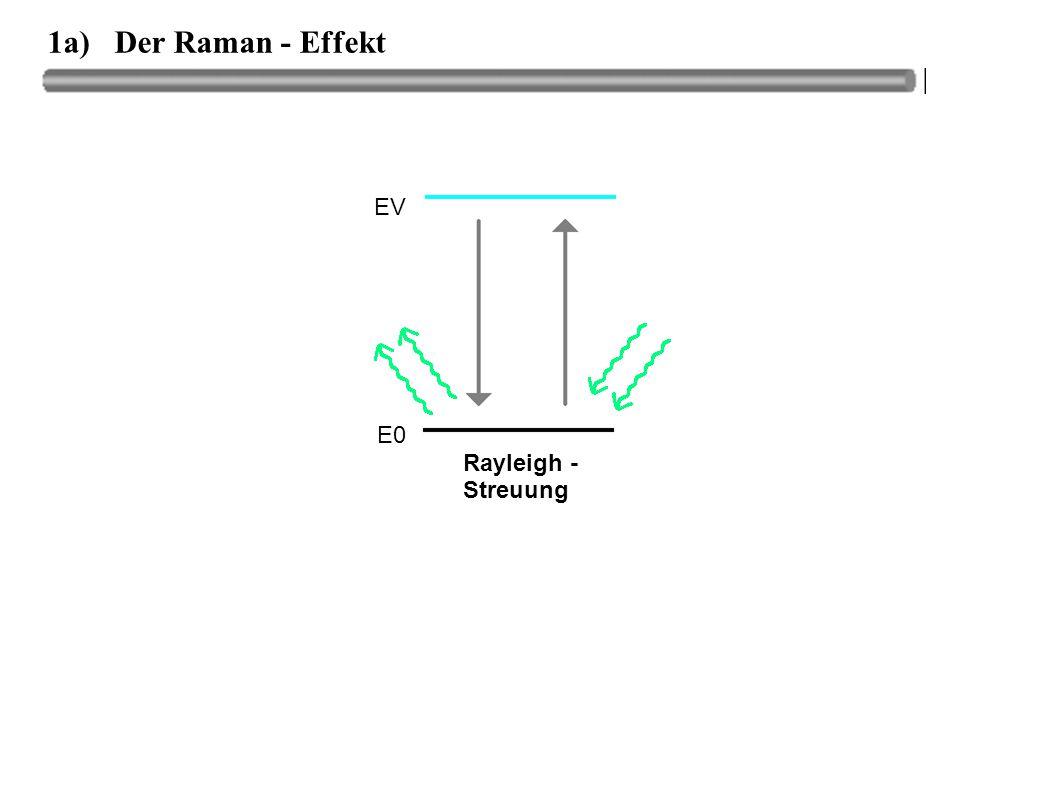 1a) Der Raman - Effekt Rayleigh - Streuung E0 EV