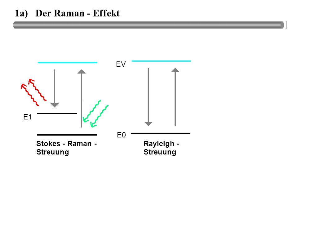 1a) Der Raman - Effekt Rayleigh - Streuung Stokes - Raman - Streuung E0 EV E1