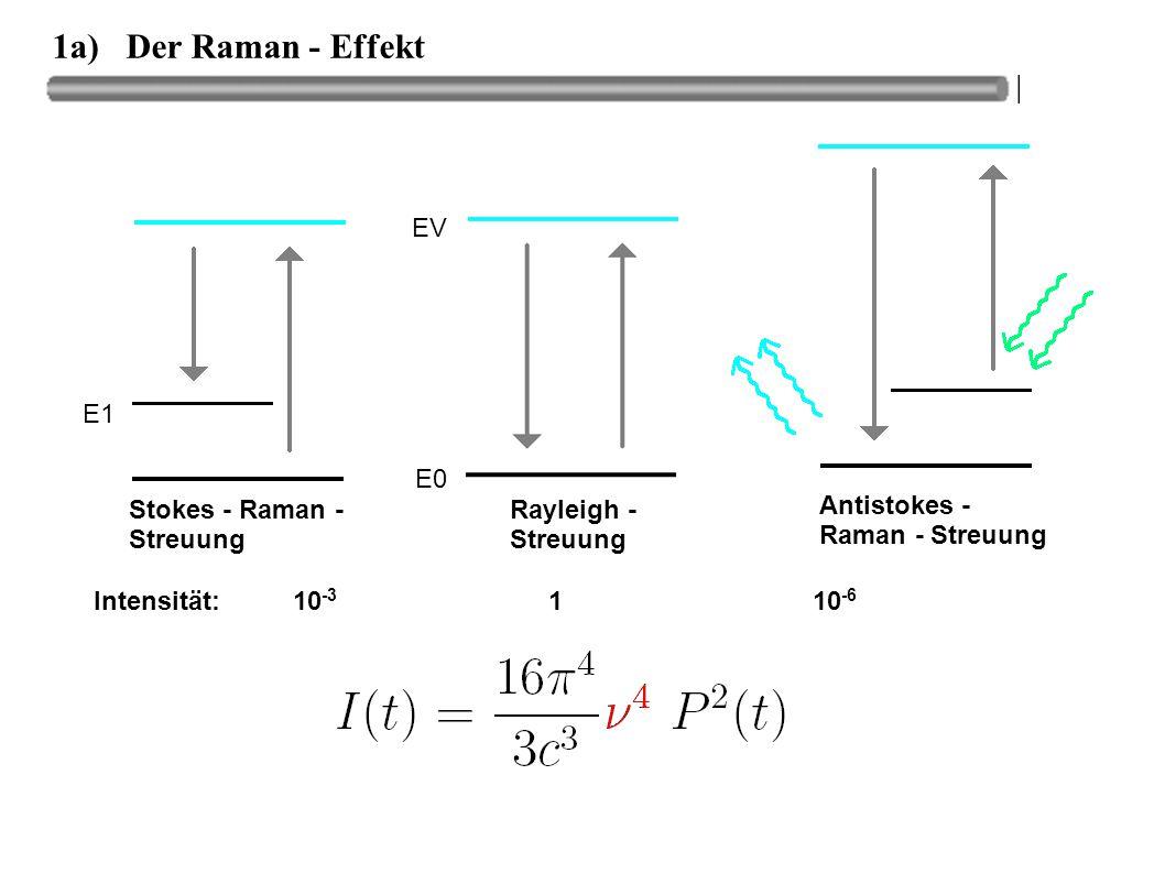 1a) Der Raman - Effekt Rayleigh - Streuung Stokes - Raman - Streuung Antistokes - Raman - Streuung E0 E1 EV Intensität: 10 -3 1 10 -6