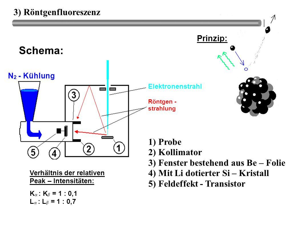3) Röntgenfluoreszenz Prinzip: Schema: N 2 - Kühlung Elektronenstrahl Röntgen - strahlung 1) Probe 2) Kollimator 3) Fenster bestehend aus Be – Folie 4