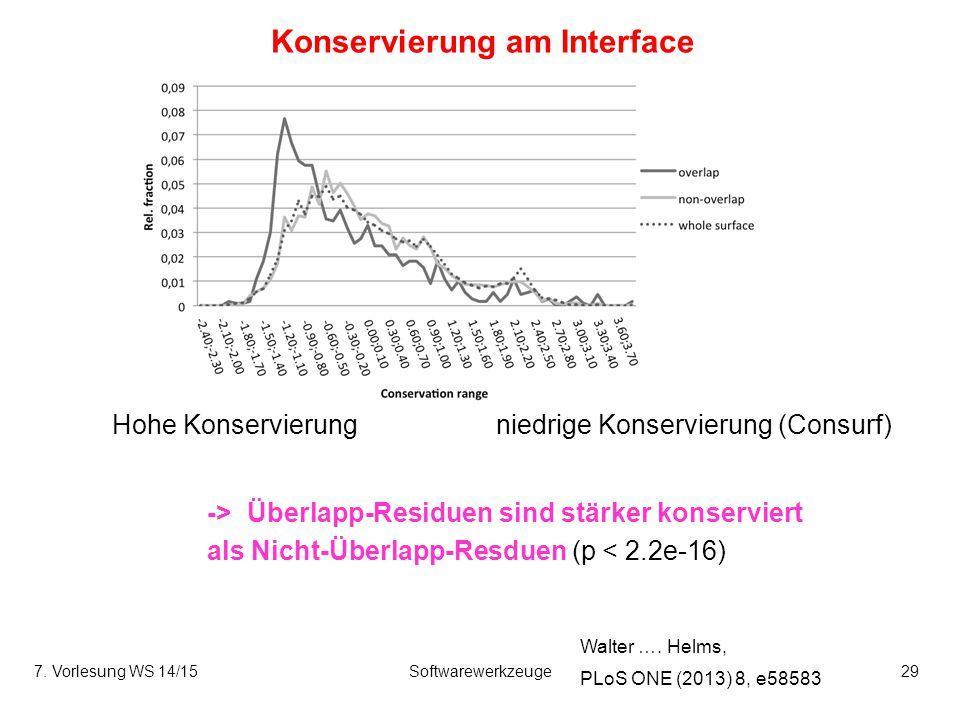7. Vorlesung WS 14/15Softwarewerkzeuge29 Konservierung am Interface -> Überlapp-Residuen sind stärker konserviert als Nicht-Überlapp-Resduen (p < 2.2e
