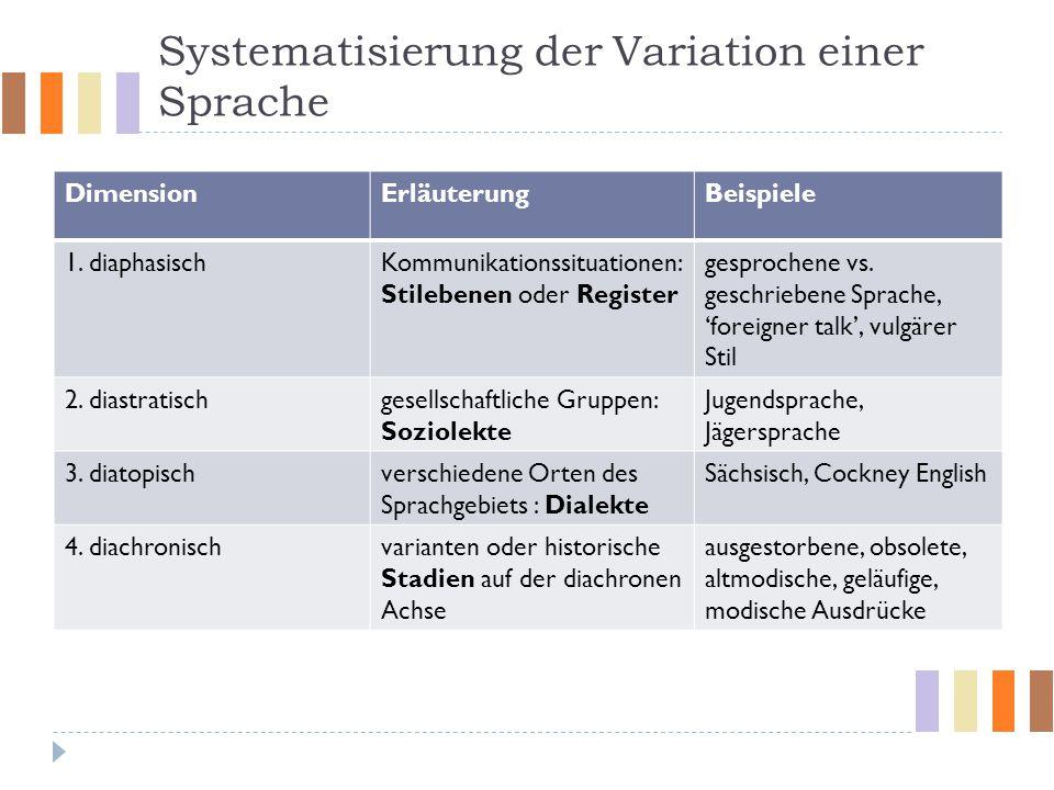 Systematisierung der Variation einer Sprache DimensionErläuterungBeispiele 1. diaphasischKommunikationssituationen: Stilebenen oder Register gesproche