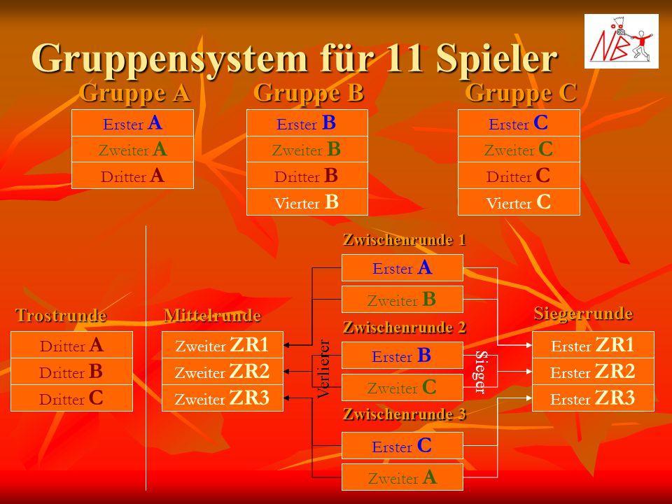 Gruppensystem für 11 Spieler Gruppe A Gruppe B Gruppe C Erster A Zweiter A Dritter A Erster B Zweiter B Dritter B Erster C Zweiter C Dritter C Vierter