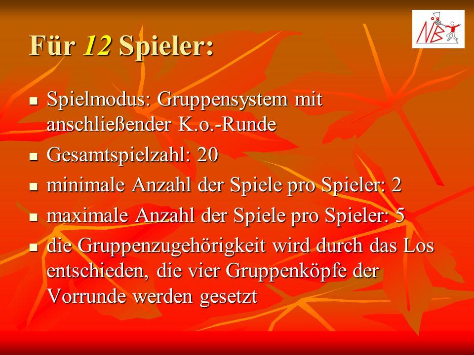 Für 12 Spieler: Spielmodus: Gruppensystem mit anschließender K.o.-Runde Spielmodus: Gruppensystem mit anschließender K.o.-Runde Gesamtspielzahl: 20 Ge