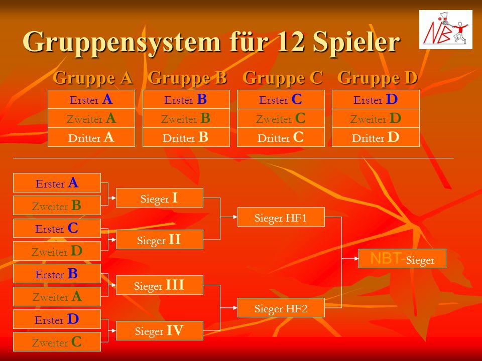 Gruppensystem für 12 Spieler Gruppe A Gruppe B Gruppe C Erster A Zweiter A Dritter A Erster B Zweiter B Dritter B Erster C Zweiter C Dritter C Gruppe