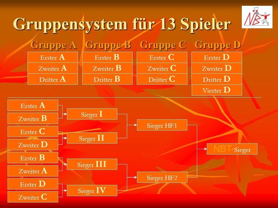 Gruppensystem für 13 Spieler Gruppe A Gruppe B Gruppe C Erster A Zweiter A Dritter A Erster B Zweiter B Dritter B Erster C Zweiter C Dritter C Gruppe